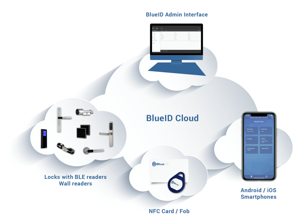 BlueID cloud facility