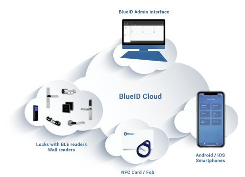 BlueID Cloud-Based Access Control