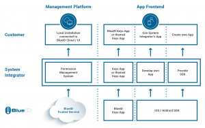 Integration with BlueID's Cloud-Based Access Control