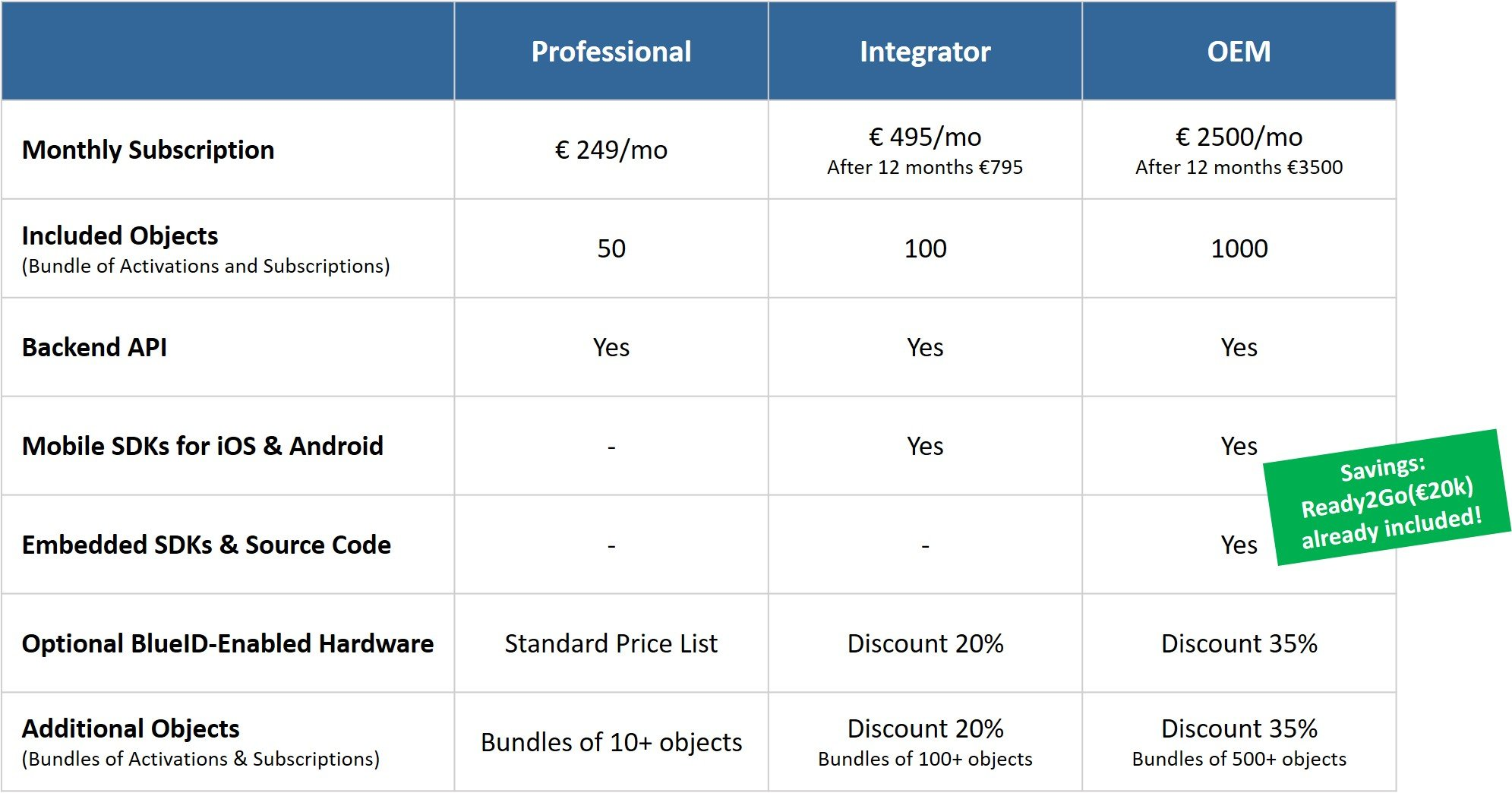 BlueID Pricing for Enterprise Customers