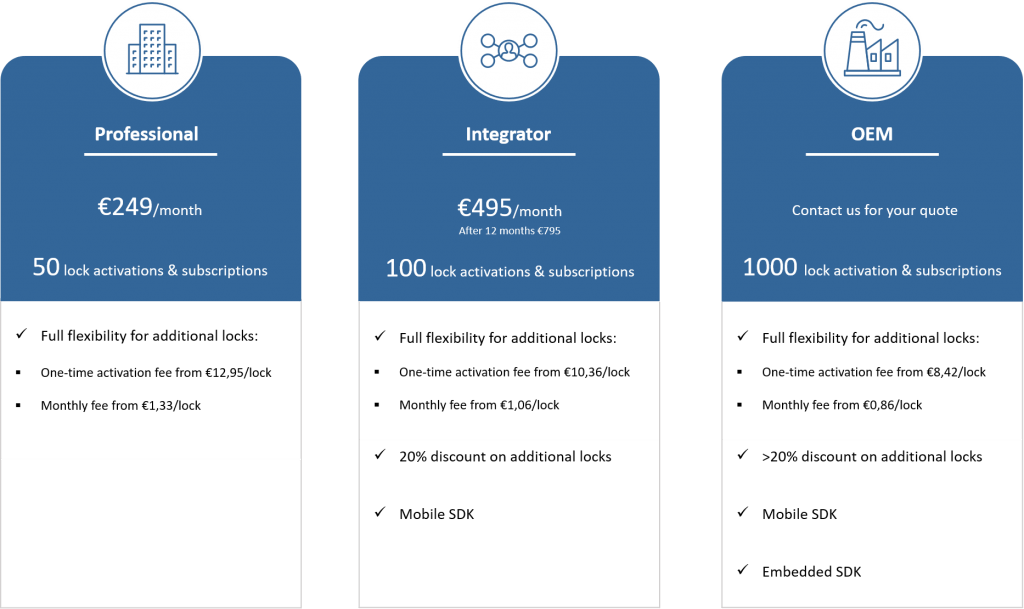 BlueID Enterprise Pricing
